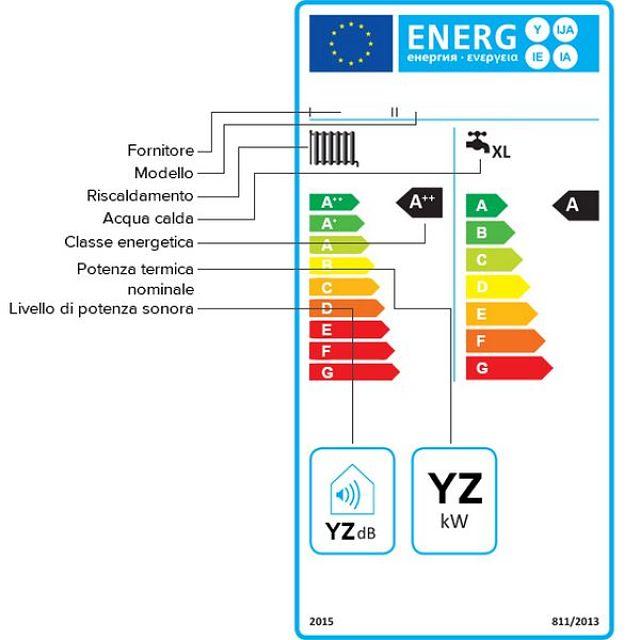 Immagine di targhetta energetica di caldaia con indicazioni