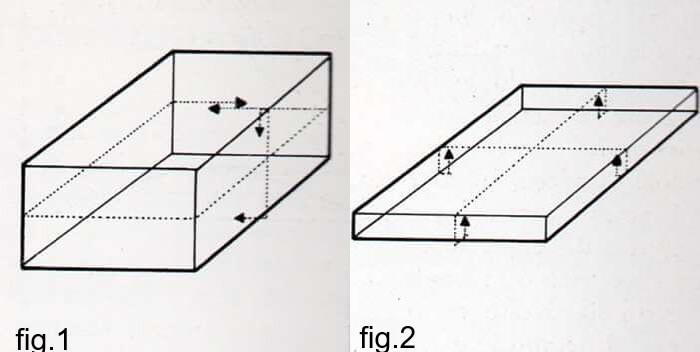 Come rivestire il coperchio e il fondo di una scatola